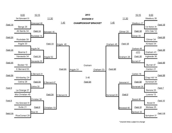 of the 2013 Texas 7 on 7 Football Division II Championship Bracket